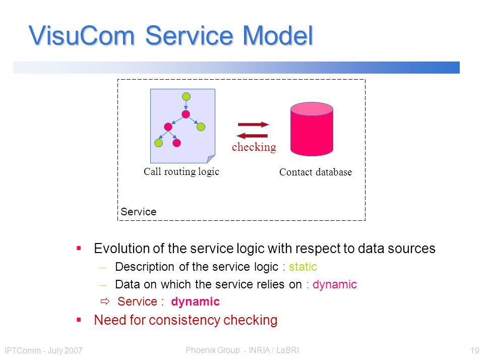 Phoenix Group - INRIA / LaBRI IPTComm - July 2007 19 VisuCom Service Model Call routing logic Contact database Service checking Evolution of the service logic with respect to data sources – Description of the service logic : static – Data on which the service relies on : dynamic Service : dynamic Need for consistency checking