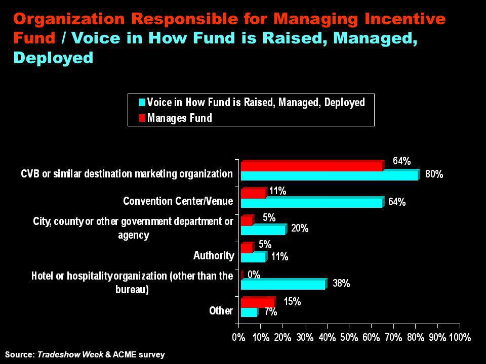 Organization Responsible for Managing Incentive Fund / Voice in How Fund is Raised, Managed, Deployed Source: Tradeshow Week & ACME survey