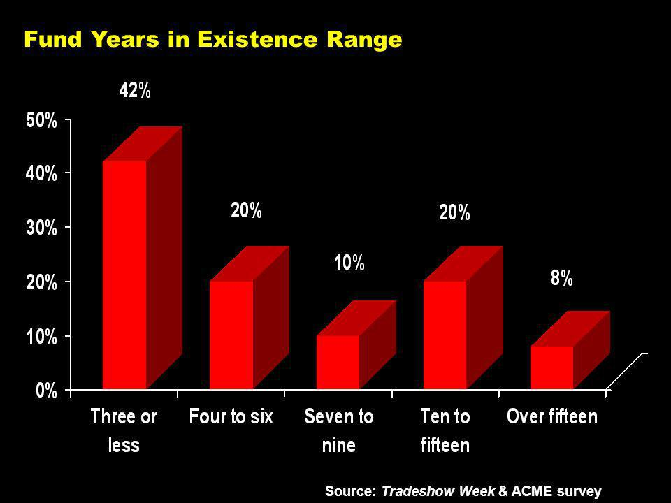 Fund Years in Existence Range Source: Tradeshow Week & ACME survey