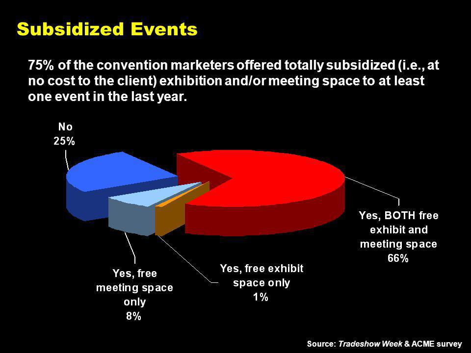 Subsidized Events 75% of the convention marketers offered totally subsidized (i.e., at no cost to the client) exhibition and/or meeting space to at least one event in the last year.