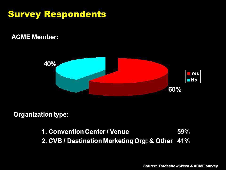 ACME Member: Source: Tradeshow Week & ACME survey Survey Respondents Organization type: 1.