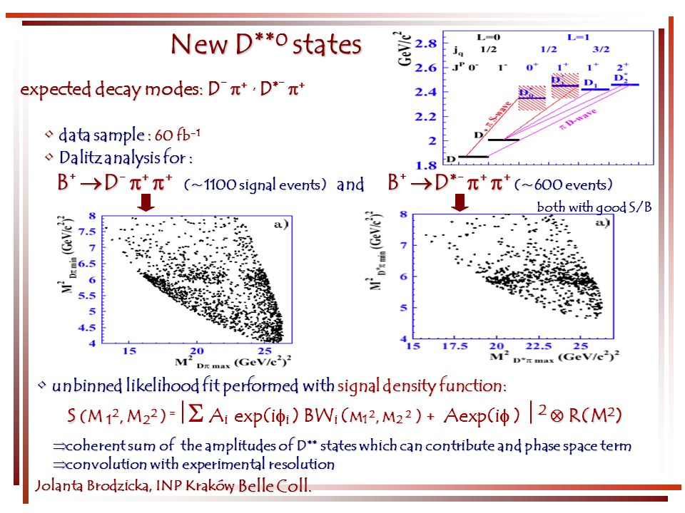 Jolanta Brodzicka, INP Kraków New D ** 0 states data sample : 60 fb -1 data sample : 60 fb -1 Dalitz analysis for : Dalitz analysis for : B D + + (~1100 signal events) and B D* + + (~600 events) B + D (~1100 signal events) and B + D* (~600 events) unbinned likelihood fit performed with signal density function: unbinned likelihood fit performed with signal density function: S (M 1 2, M 2 2 ) = M 1 2, M 2 2 ) + 2 R(M 2 ) S (M 1 2, M 2 2 ) = A i exp(i i ) BW i ( M 1 2, M 2 2 ) + Aexp(i ) 2 R(M 2 ) both with good S/B expected decay modes: D +, D* + expected decay modes: D - +, D* - +, Belle Coll.