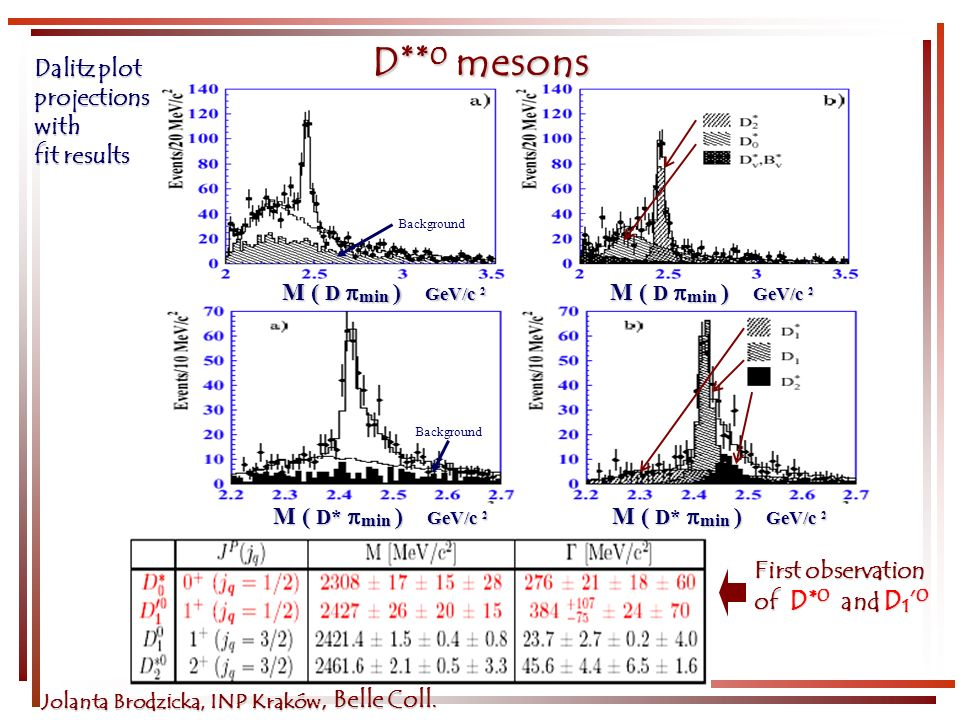Jolanta Brodzicka, INP Kraków D ** 0 mesons Dalitz plot projectionswith fit results First observation of D* 0 and D 1 0 Background M ( D min ) GeV/c 2 M ( D* min ) GeV/c 2 M ( D* min ) GeV/c 2 M ( D* min ) GeV/c 2, Belle Coll.