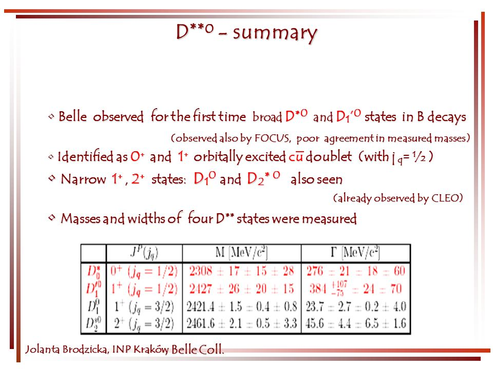Jolanta Brodzicka, INP Kraków D ** 0 - summary Belle observed for the first time broad D* 0 and D 1 0 states in B decays Belle observed for the first time broad D* 0 and D 1 0 states in B decays (observed also by FOCUS, poor agreement in measured masses) (observed also by FOCUS, poor agreement in measured masses) Identified as 0 + and 1 + orbitally excited cu doublet (with j q = ½) Identified as 0 + and 1 + orbitally excited cu doublet (with j q = ½ ) Narrow 1 +, 2 + states: D 1 0 and D 2 * 0 also seen Narrow 1 +, 2 + states: D 1 0 and D 2 * 0 also seen (already observed by CLEO) (already observed by CLEO) Masses and widths of four D** states were measured Masses and widths of four D** states were measured, Belle Coll.