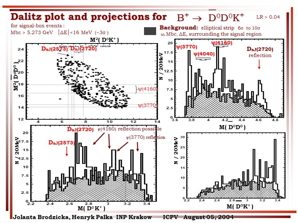 (4160) (4160) (3770) (3770) D sJ (2573) M 2 ( D 0 K + ) D sJ (2720) Dalitz plot and projections for Background: elliptical strip 6 to 10 Background: elliptical strip 6 to 10 in Mbc, E, surrounding the signal region in Mbc, E, surrounding the signal region B + D 0 D 0 K + M( D 0 K + ) N / 20MeV M( D 0 D 0 ) M( D 0 K + ) M 2 ( D 0 D 0 ) for signal-box events : for signal-box events : Mbc > 5.273 GeV E 5.273 GeV E <16 MeV (~3 ) LR > 0.04 (3770) (3770) (4160) (4160) (4040) (4040) D sJ (2573) D sJ (2720) (3770) reflection (3770) reflection (4160) reflection possible (4160) reflection possible N / 20MeV Jolanta Brodzicka, Henryk Palka INP Krakow ICPV August 05, 2004 D sJ (2720) reflection