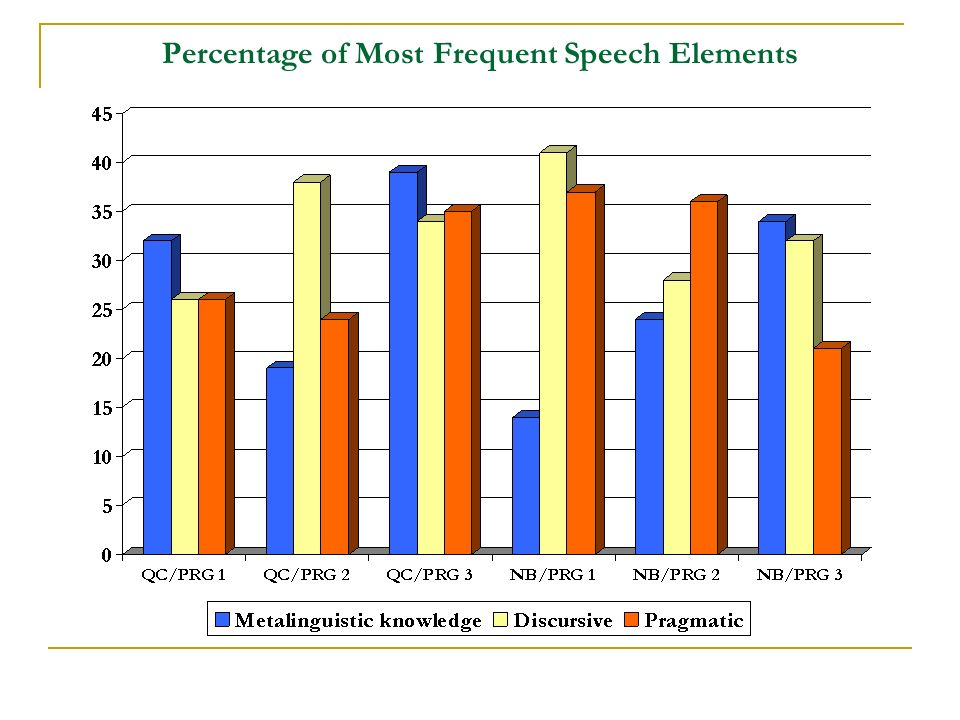 Percentage of Most Frequent Speech Elements