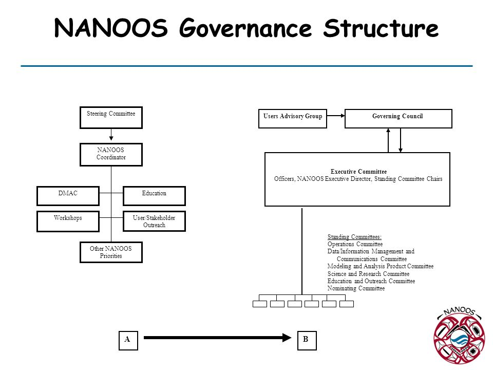 NANOOS Governance Structure Users Advisory Group NANOOS Coordinator Steering Committee Workshops DMAC User/Stakeholder Outreach Other NANOOS Priorities Executive Committee Officers, NANOOS Executive Director, Standing Committee Chairs Governing Council Standing Committees: Operations Committee Data/Information Management and Communications Committee Modeling and Analysis Product Committee Science and Research Committee Education and Outreach Committee Nominating Committee AB Education
