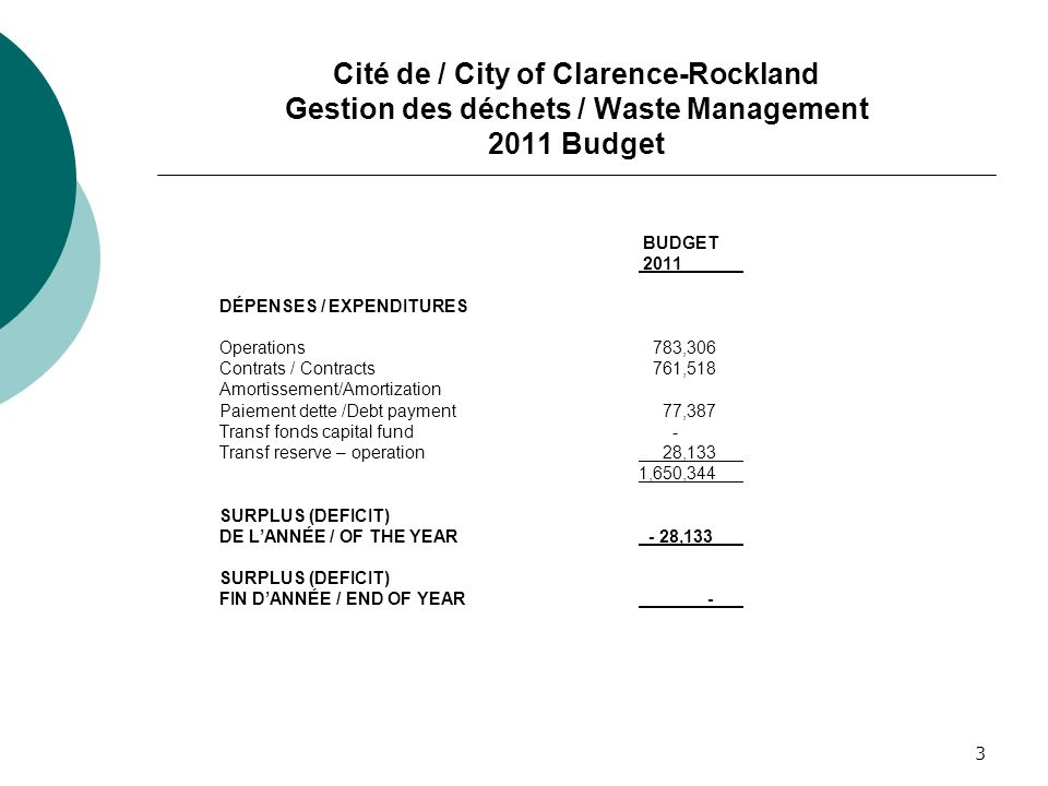 3 Cité de / City of Clarence-Rockland Gestion des déchets / Waste Management 2011 Budget BUDGET 2011 DÉPENSES / EXPENDITURES Operations 783,306 Contrats / Contracts 761,518 Amortissement/Amortization Paiement dette /Debt payment 77,387 Transf fonds capital fund - Transf reserve – operation 28,133 1,650,344 SURPLUS (DEFICIT) DE LANNÉE / OF THE YEAR - 28,133 SURPLUS (DEFICIT) FIN DANNÉE / END OF YEAR -