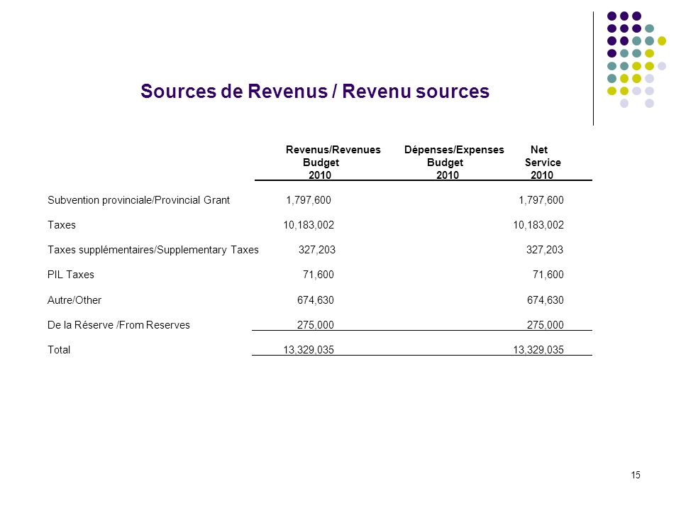 15 Sources de Revenus / Revenu sources Revenus/Revenues Dépenses/Expenses Net Budget BudgetService Subvention provinciale/Provincial Grant 1,797,600 1,797,600 Taxes 10,183,002 10,183,002 Taxes supplémentaires/Supplementary Taxes 327, ,203 PIL Taxes 71,600 71,600 Autre/Other 674, ,630 De la Réserve /From Reserves 275, ,000 Total 13,329,035 13,329,035