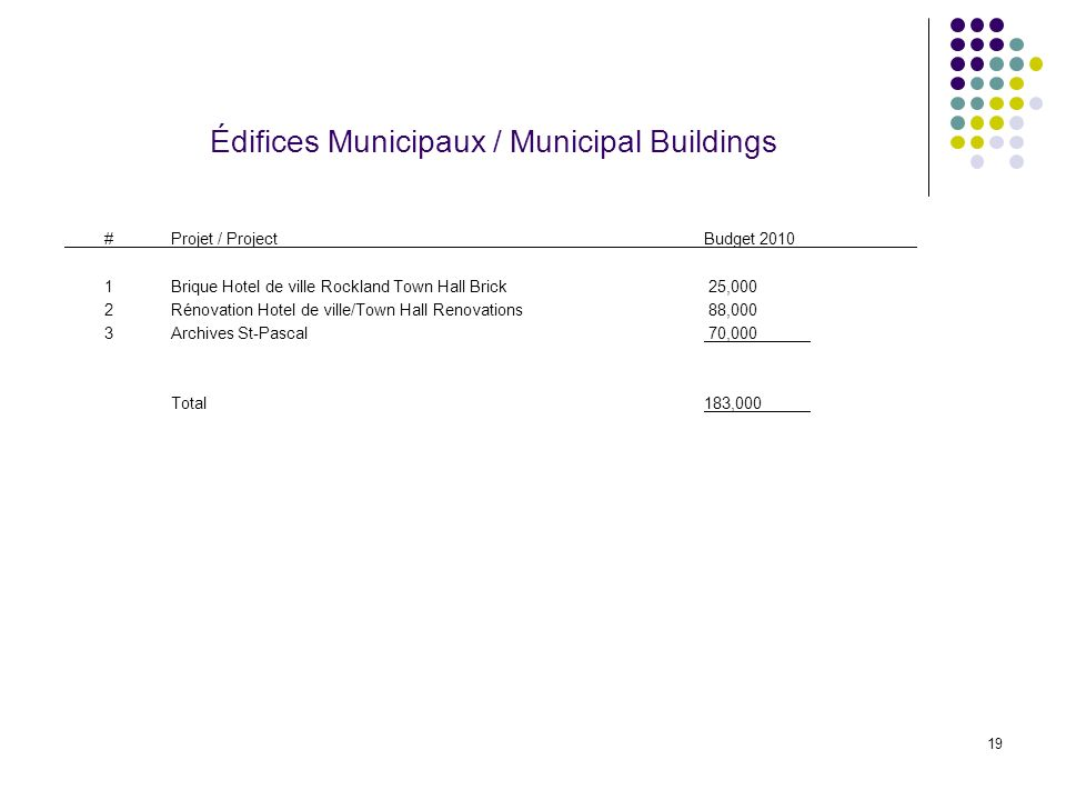 19 Édifices Municipaux / Municipal Buildings #Projet / ProjectBudget Brique Hotel de ville Rockland Town Hall Brick 25,000 2Rénovation Hotel de ville/Town Hall Renovations 88,000 3Archives St-Pascal 70,000 Total183,000