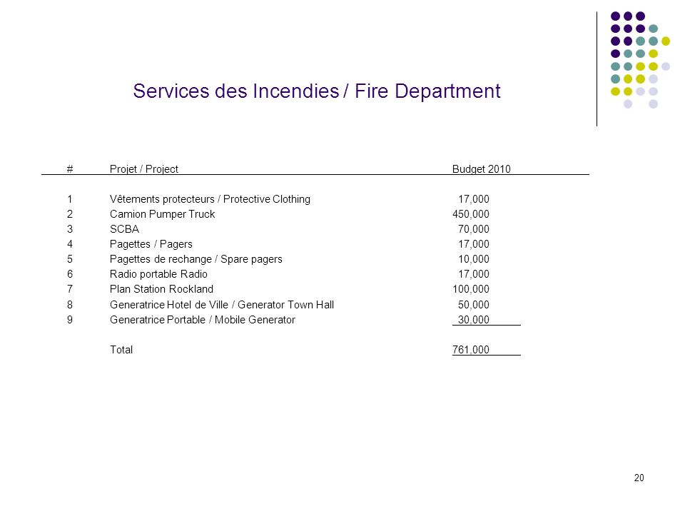 20 Services des Incendies / Fire Department #Projet / ProjectBudget Vêtements protecteurs / Protective Clothing 17,000 2Camion Pumper Truck450,000 3SCBA 70,000 4Pagettes / Pagers 17,000 5Pagettes de rechange / Spare pagers 10,000 6Radio portable Radio 17,000 7Plan Station Rockland100,000 8Generatrice Hotel de Ville / Generator Town Hall 50,000 9Generatrice Portable / Mobile Generator 30,000 Total761,000