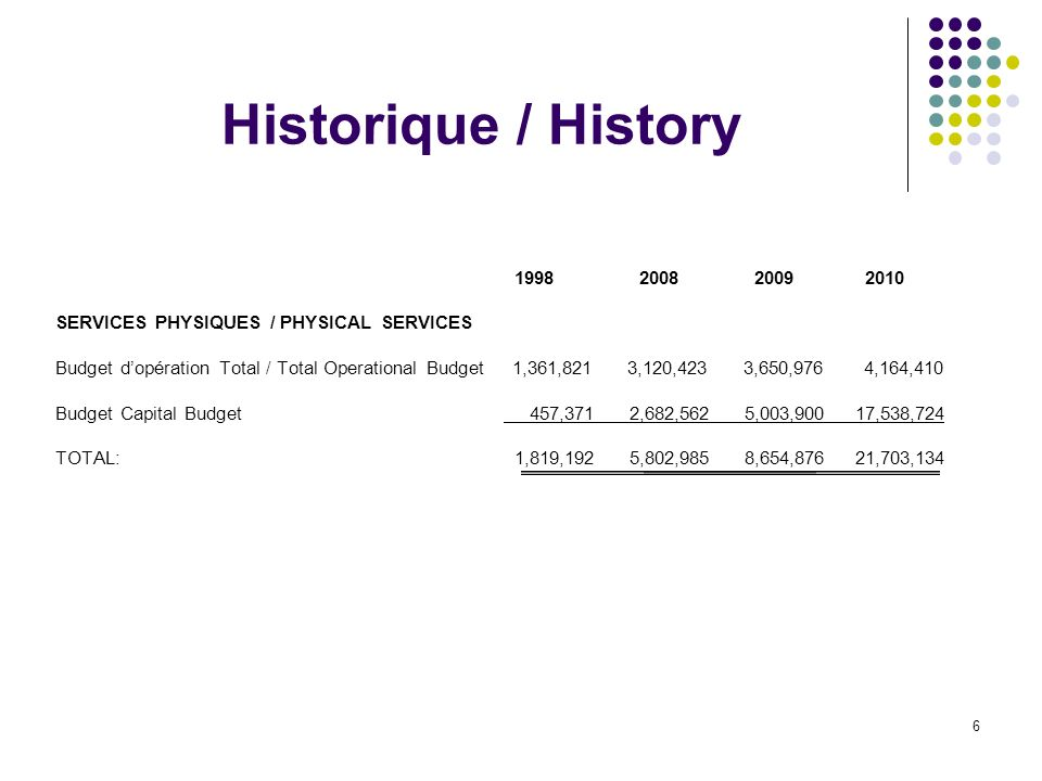 6 Historique / History SERVICES PHYSIQUES / PHYSICAL SERVICES Budget dopération Total / Total Operational Budget 1,361,821 3,120,423 3,650,976 4,164,410 Budget Capital Budget 457,371 2,682,562 5,003,900 17,538,724 TOTAL: 1,819,192 5,802,985 8,654,876 21,703,134