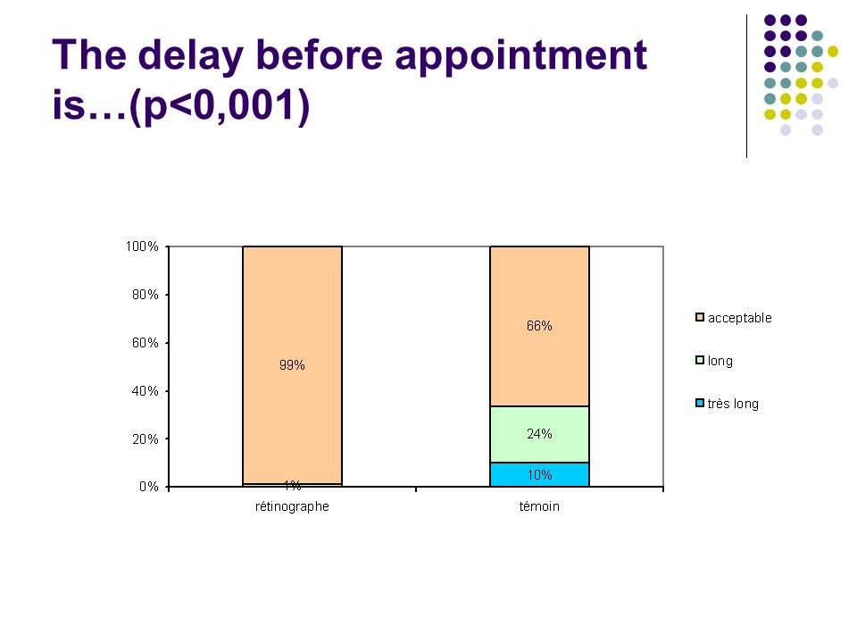 The delay before appointment is…(p<0,001)