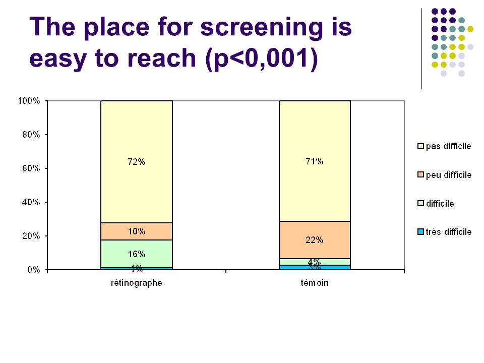 The place for screening is easy to reach (p<0,001)