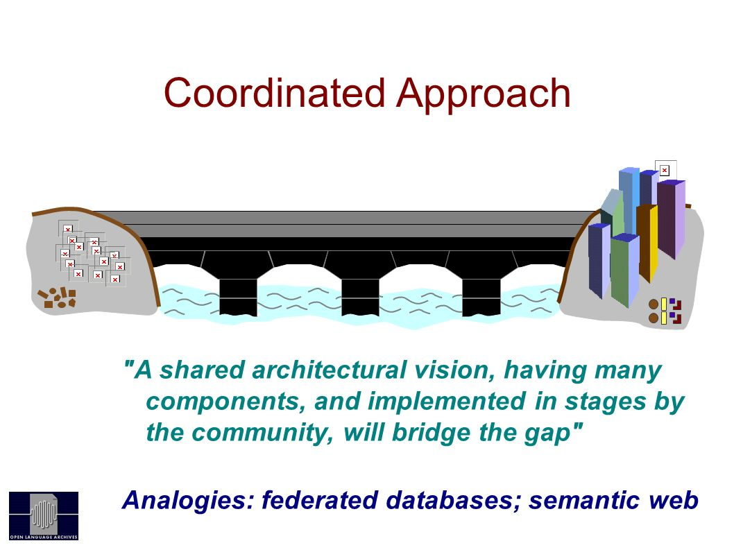 Coordinated Approach OAIOLAC A shared architectural vision, having many components, and implemented in stages by the community, will bridge the gap Analogies: federated databases; semantic web