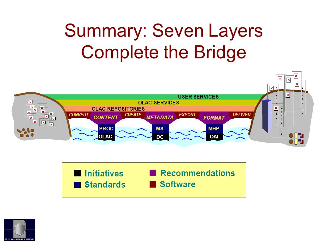 CONVERTCREATE EXPORTDELIVER FORMAT Summary: Seven Layers Complete the Bridge OAI CONTENTMETADATA OLAC REPOSITORIES OLAC SERVICES USER SERVICES OLAC PROC OLAC MHP OAI MS DC Software Recommendations Initiatives Standards