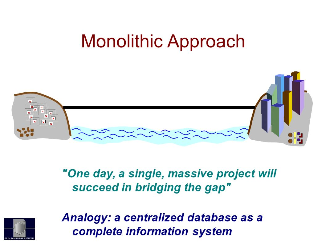Monolithic Approach OAI One day, a single, massive project will succeed in bridging the gap Analogy: a centralized database as a complete information system