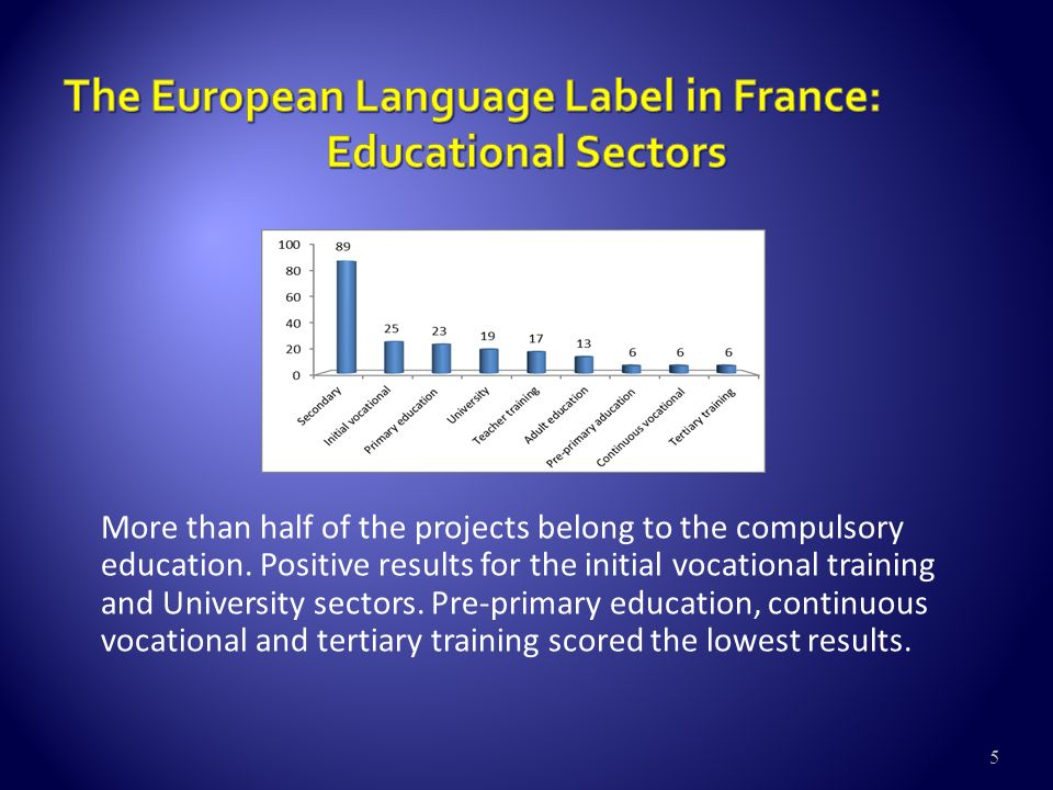5 More than half of the projects belong to the compulsory education.