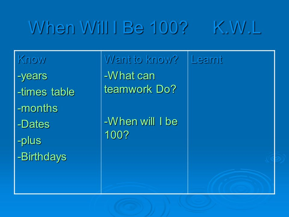 When Will I Be 100. K.W.L Know-years -times table -months-Dates-plus-Birthdays Want to know.