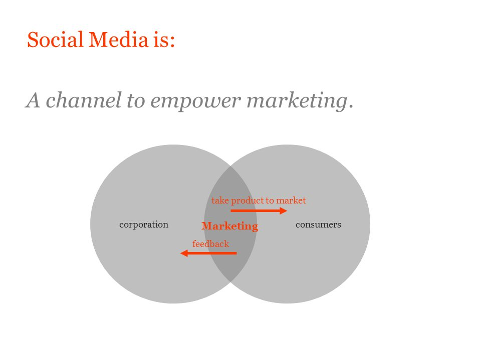 Social Media is: A channel to empower marketing.