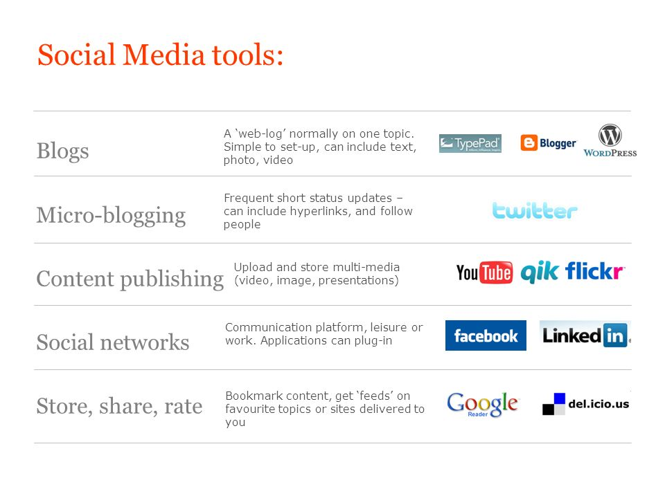 Social Media tools: Blogs Micro-blogging Content publishing Social networks Store, share, rate A web-log normally on one topic.