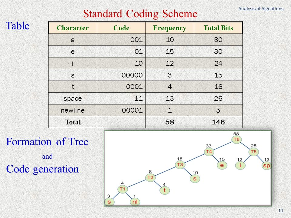 CharacterCodeFrequencyTotal Bits a0011030 e011530 i101224 s00000315 t0001416 space111326 newline0000115 Total 58146 Standard Coding Scheme Table Analysis of Algorithms 11 Formation of Tree and Code generation