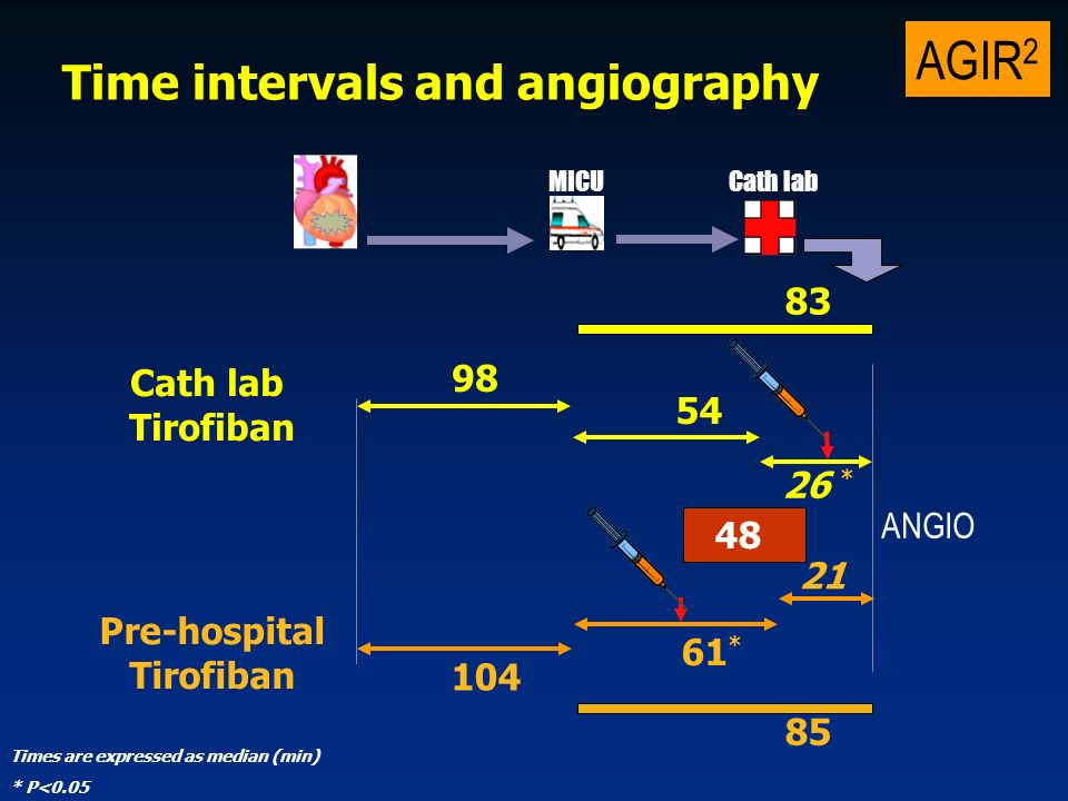 AGIR 2 Time intervals and angiography Pre-hospital Tirofiban * * Times are expressed as median (min) Cath lab Tirofiban MICUCath lab * P<0.05 ANGIO
