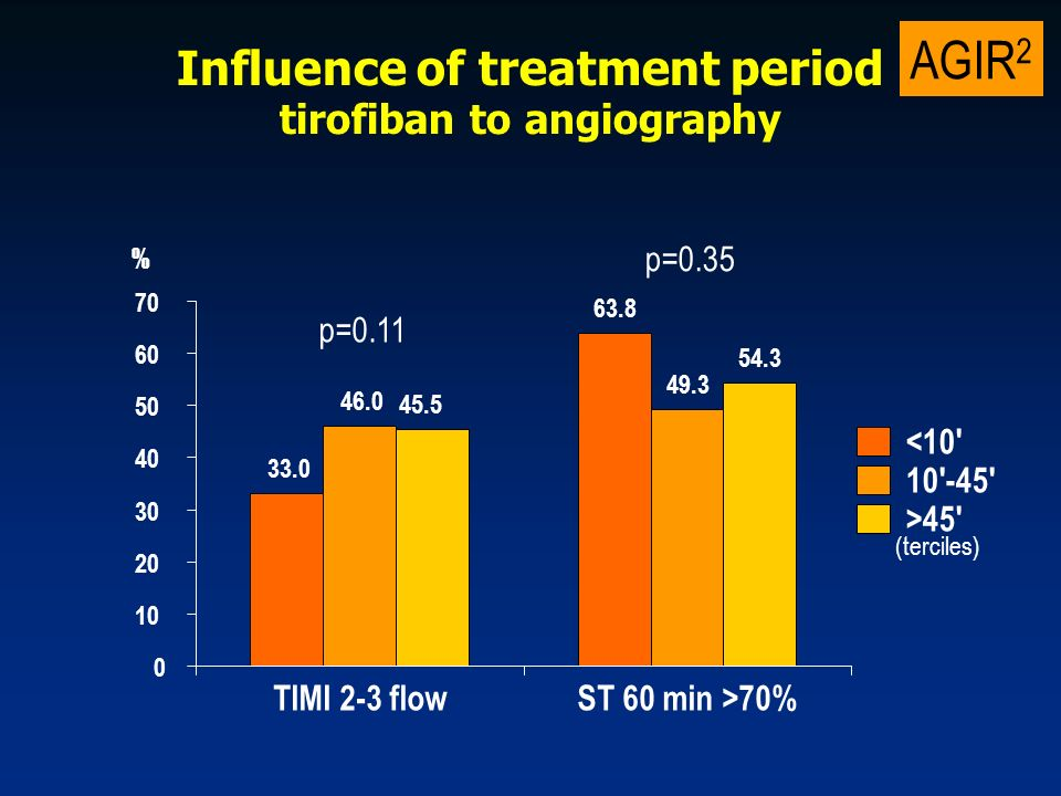 AGIR 2 Influence of treatment period tirofiban to angiography p=0.35 p= TIMI 2-3 flowST 60 min >70% < >45 % (terciles)