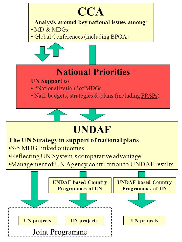 CCA Analysis around key national issues among: MD & MDGs Global Conferences (including BPOA) National Priorities UN Support to Nationalization of MDGs Natl.