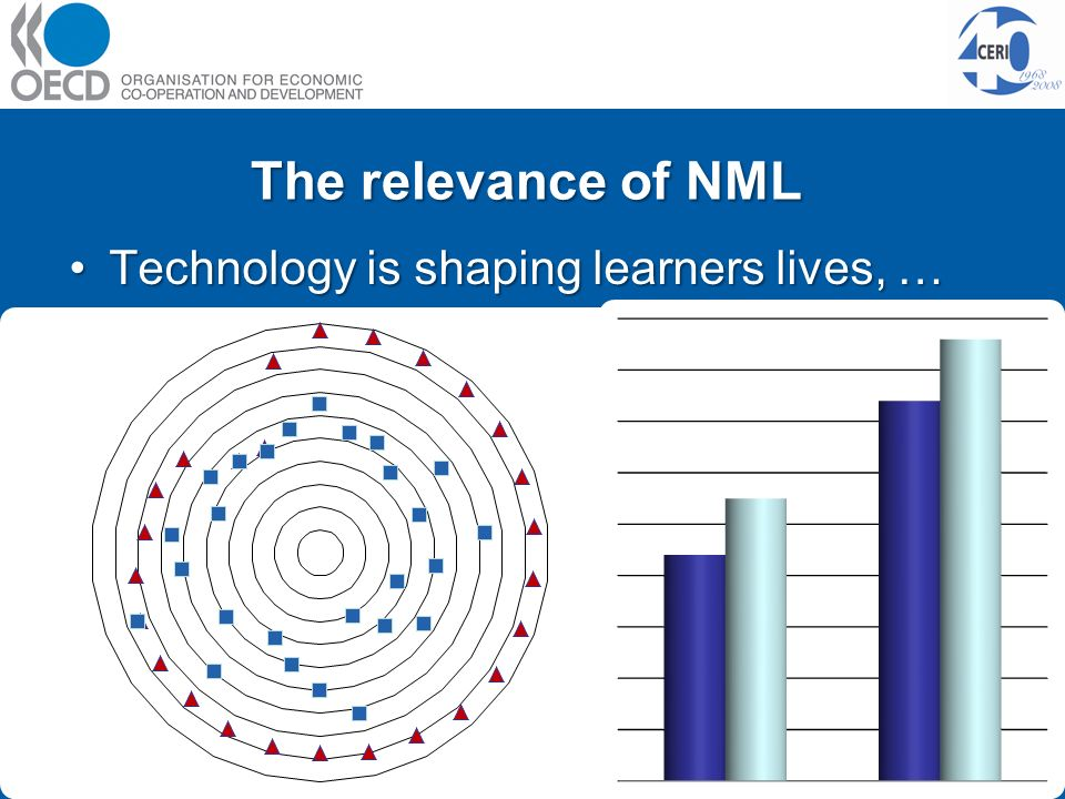 The relevance of NML Technology is shaping learners lives, …Technology is shaping learners lives, …