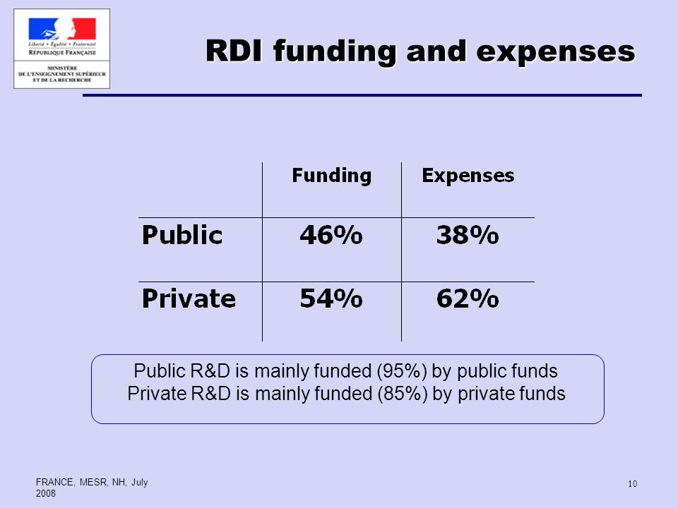 FRANCE, MESR, NH, July RDI funding and expenses Public R&D is mainly funded (95%) by public funds Private R&D is mainly funded (85%) by private funds