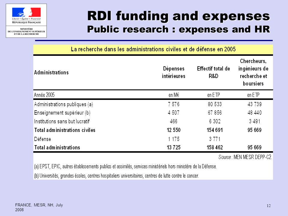 FRANCE, MESR, NH, July RDI funding and expenses Public research : expenses and HR