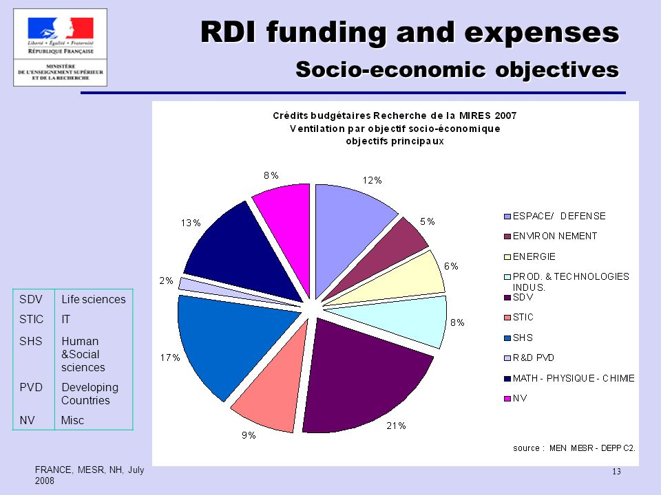 FRANCE, MESR, NH, July RDI funding and expenses Socio-economic objectives SDVLife sciences STICIT SHSHuman &Social sciences PVDDeveloping Countries NVMisc
