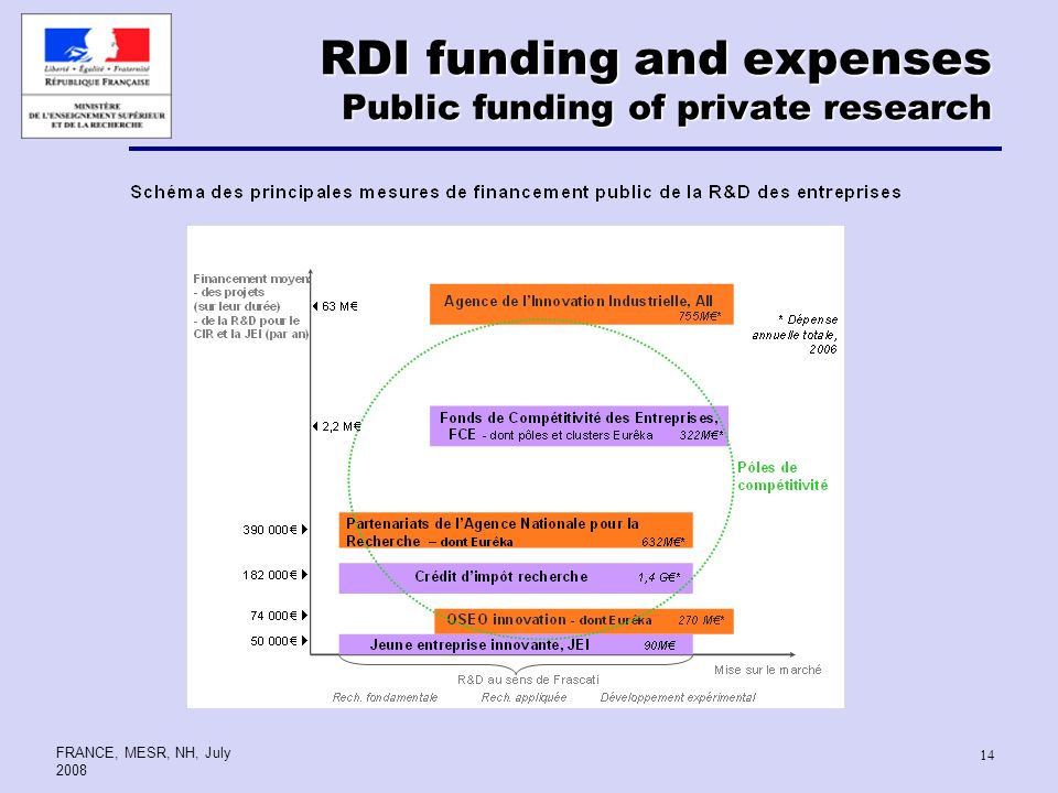 FRANCE, MESR, NH, July RDI funding and expenses Public funding of private research