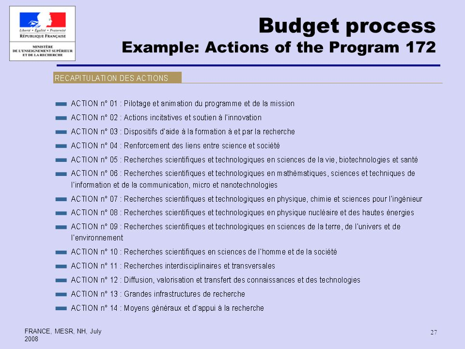 FRANCE, MESR, NH, July Budget process Example: Actions of the Program 172