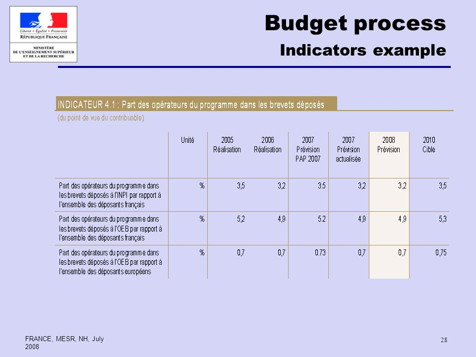 FRANCE, MESR, NH, July Budget process Indicators example