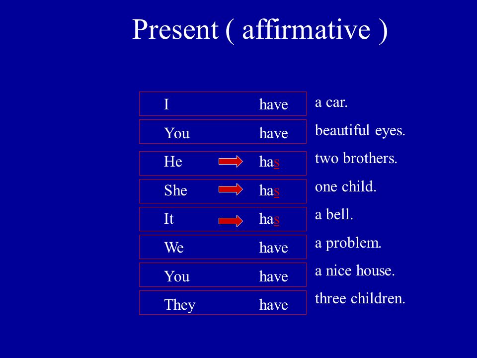 Present ( affirmative ) Ihave You have He has She has Ithas We have You have Theyhave a car.