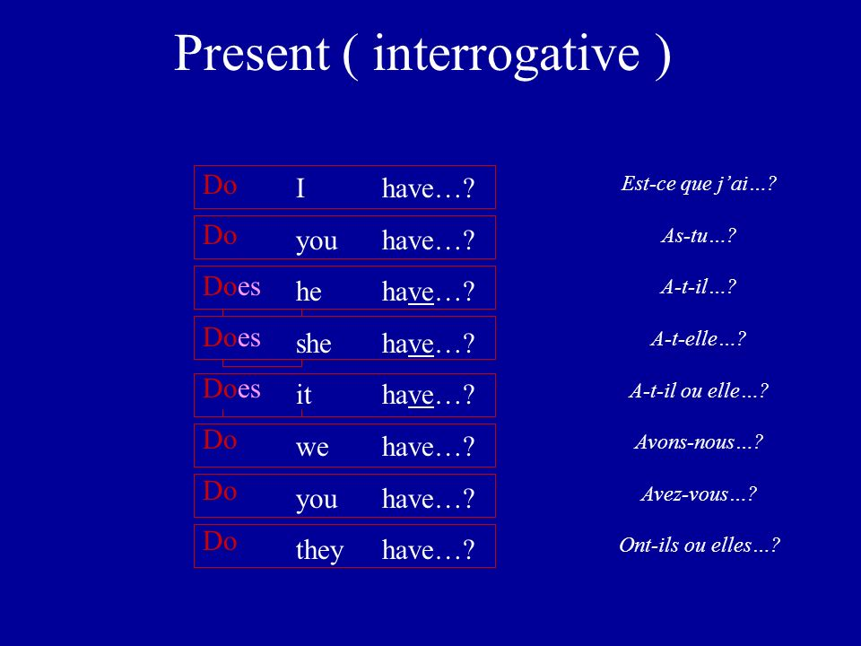 Present ( interrogative ) Est-ce que jai…. As-tu….