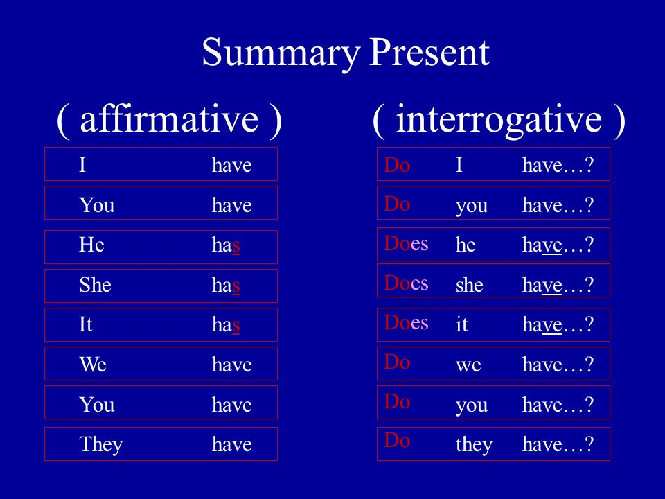 Summary Present ( affirmative ) ( interrogative ) Ihave You have He has She has Ithas We have You have Theyhave Ihave….