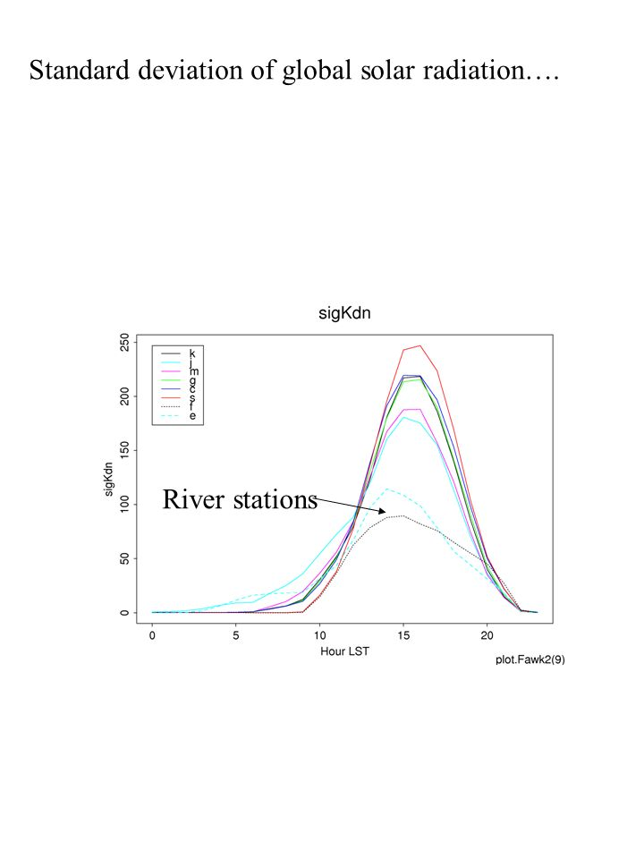 River stations Standard deviation of global solar radiation….