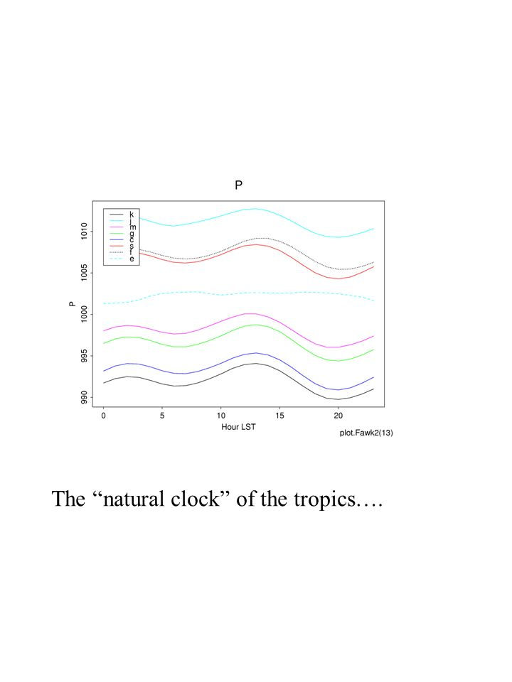 The natural clock of the tropics….