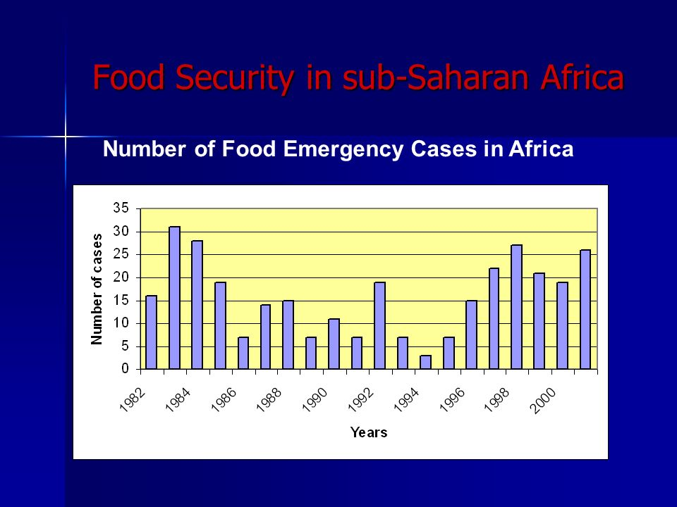 Number of Food Emergency Cases in Africa