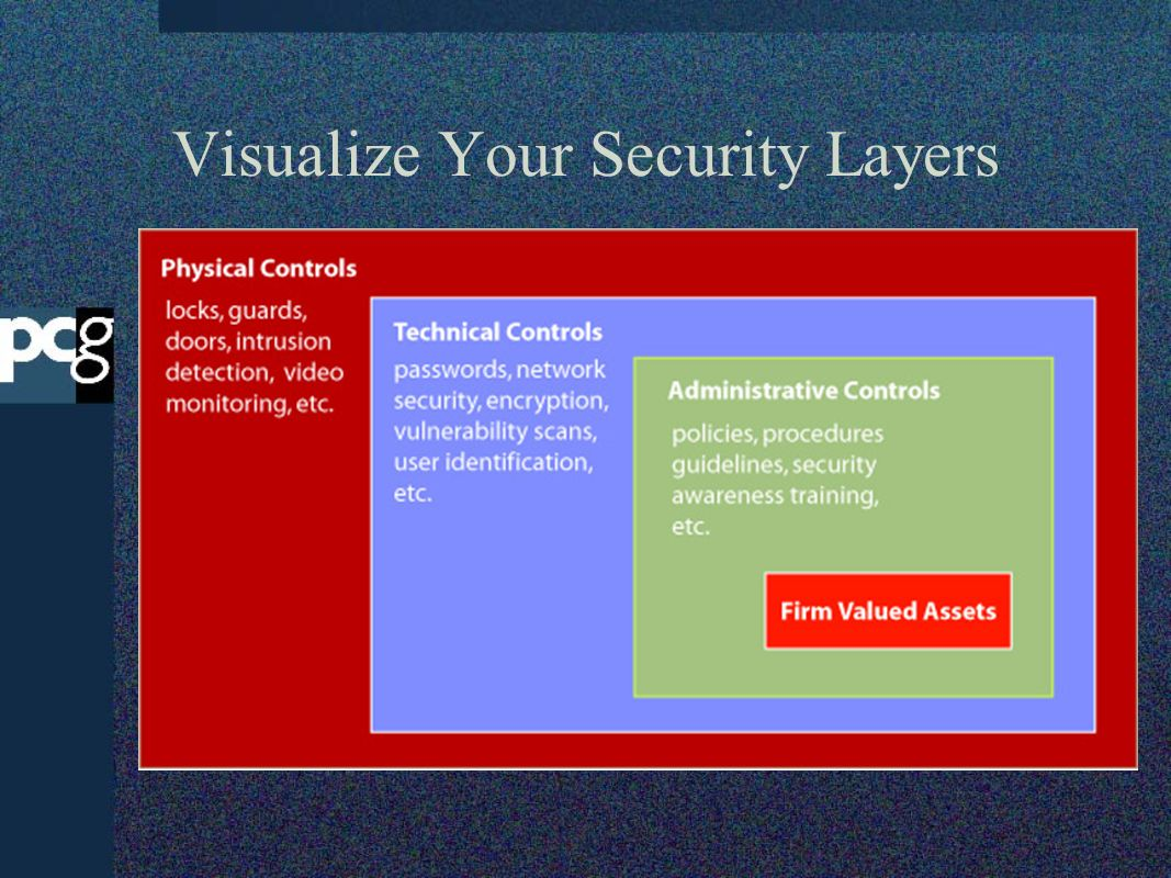Visualize Your Security Layers