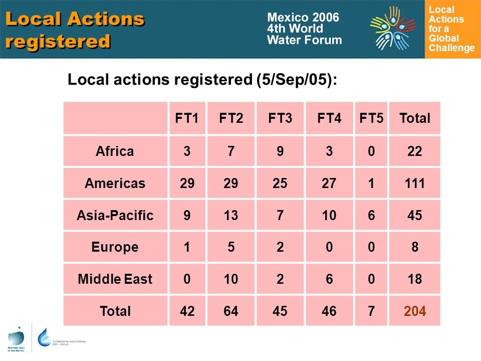 Local Actions for a Global Challenge Local Actions registered Local actions registered (5/Sep/05): FT1FT2FT3FT4FT5Total Africa Americas Asia-Pacific Europe Middle East Total