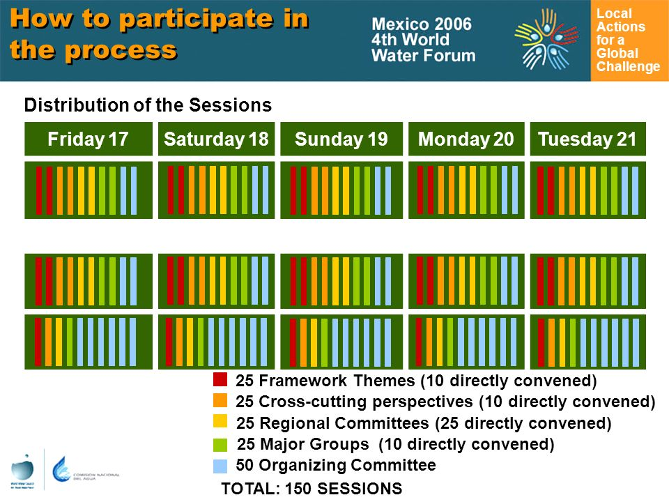 Local Actions for a Global Challenge Friday 17Saturday 18Sunday 19Monday 20Tuesday Framework Themes (10 directly convened) Distribution of the Sessions 25 Cross-cutting perspectives (10 directly convened) 25 Regional Committees (25 directly convened) 25 Major Groups (10 directly convened) 50 Organizing Committee TOTAL: 150 SESSIONS How to participate in the process