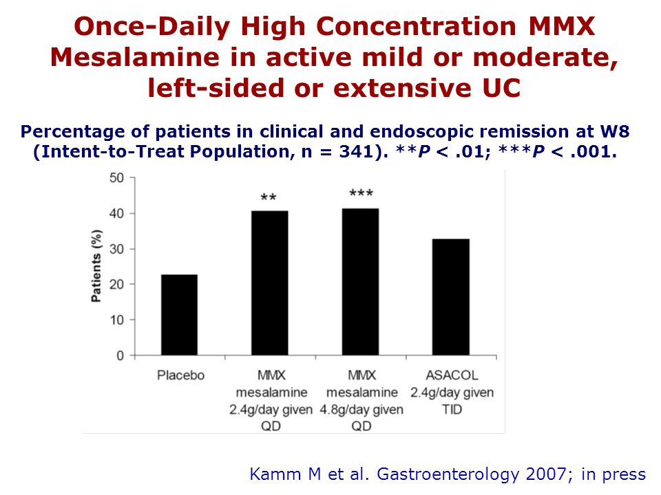Once-Daily High Concentration MMX Mesalamine in active mild or moderate, left-sided or extensive UC Kamm M et al.