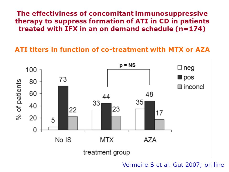 The effectiviness of concomitant immunosuppressive therapy to suppress formation of ATI in CD in patients treated with IFX in an on demand schedule (n=174) Vermeire S et al.