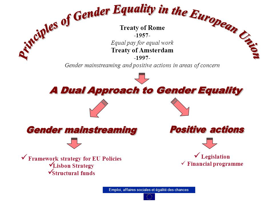 Emploi, affaires sociales et égalité des chances Treaty of Rome Equal pay for equal work Treaty of Amsterdam Gender mainstreaming and positive actions in areas of concern Legislation Financial programme Framework strategy for EU Policies Lisbon Strategy Structural funds
