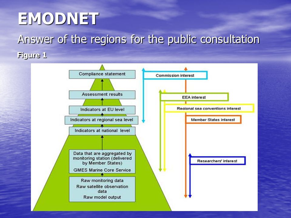 EMODNET Answer of the regions for the public consultation Figure 1