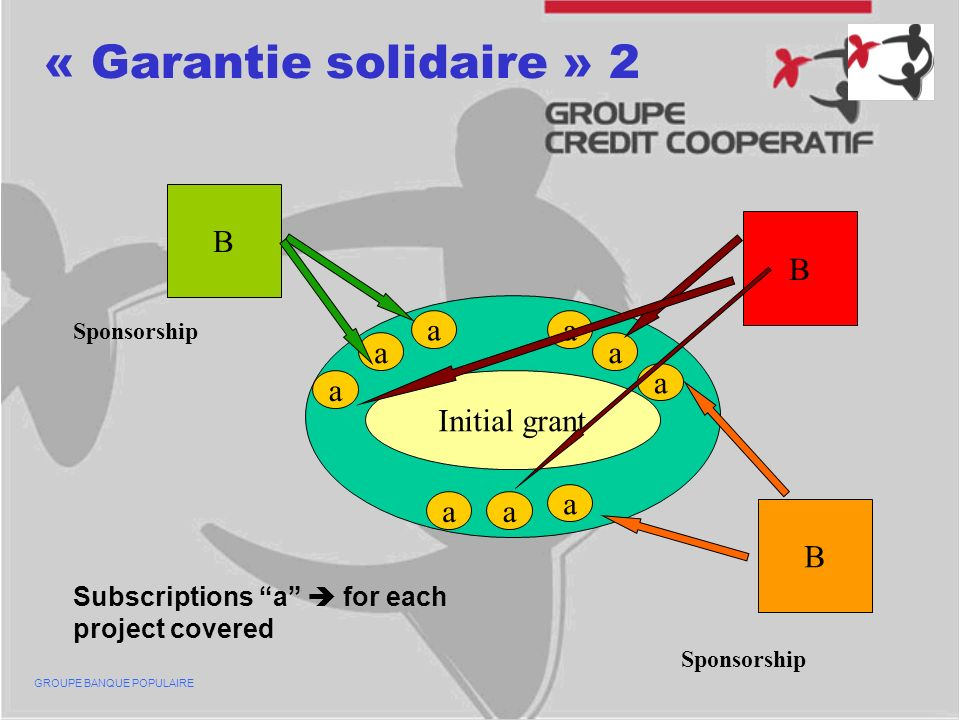 « Garantie solidaire » 2 GROUPE BANQUE POPULAIRE B B B Initial grant a aa a a a a a a Sponsorship Subscriptions a for each project covered Sponsorship